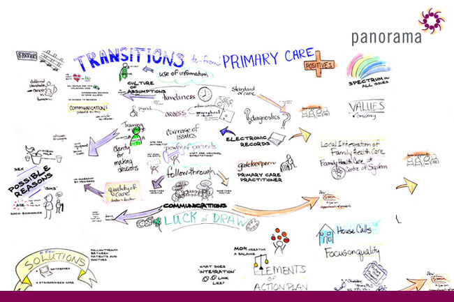 Panorama Panelists Visualize Our Healthcare System: Pictures Say What Words Can't