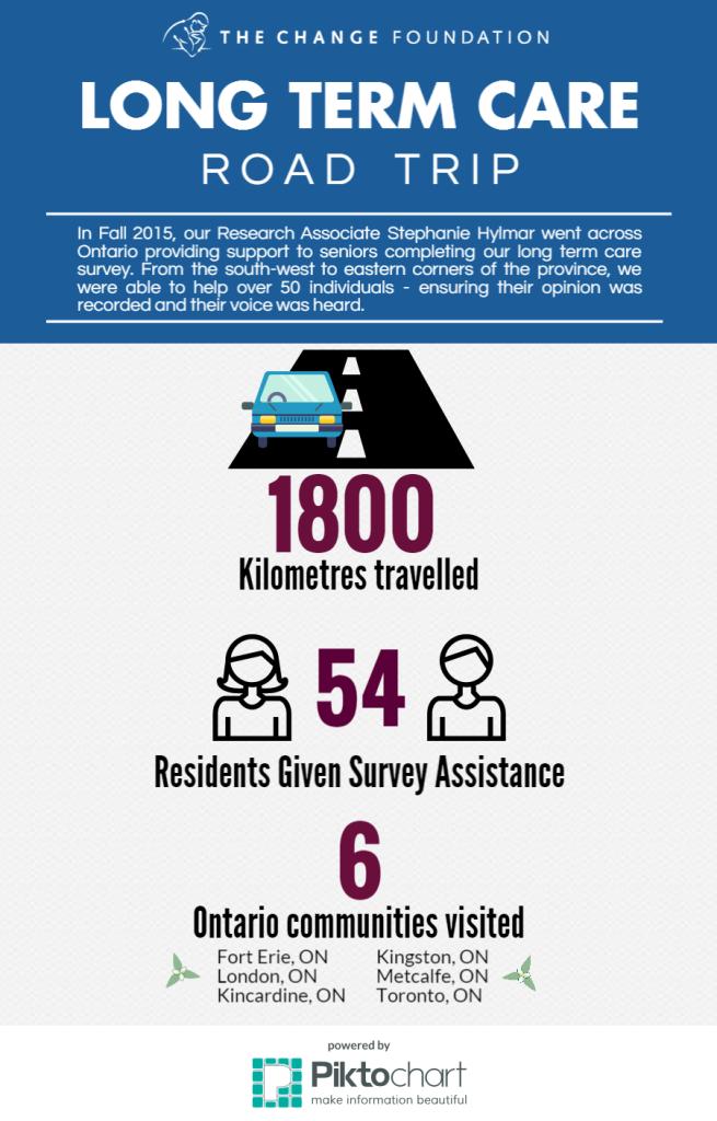 LTC-Infographic