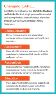 ChangingCare-themes