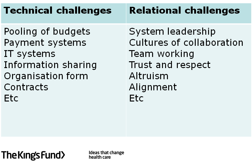 Challanges slides_the kings fund