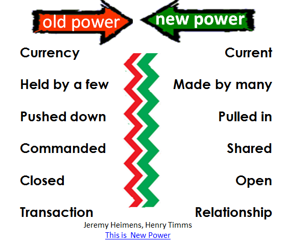 2 kinds of power