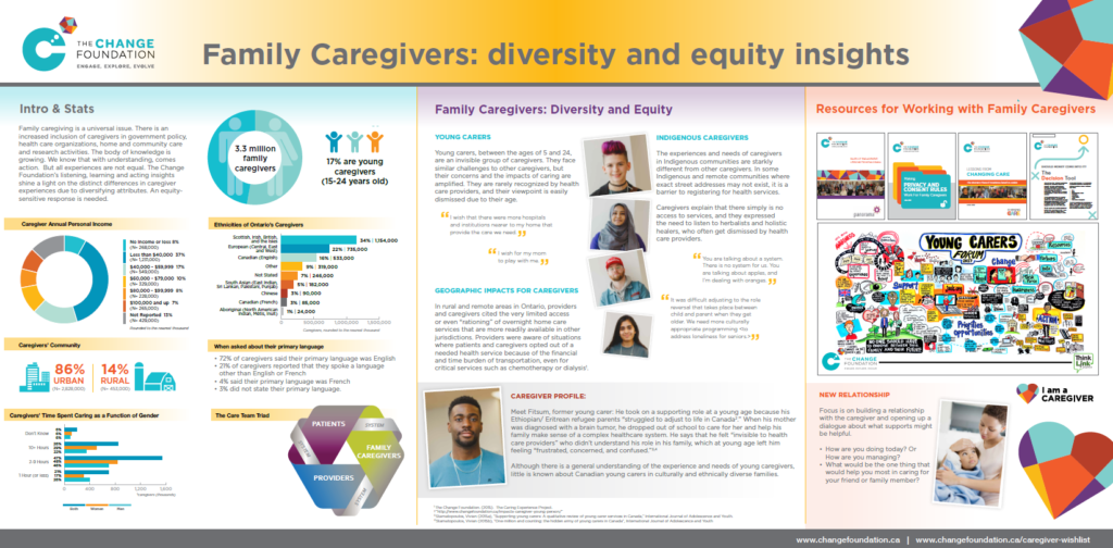 a poster on the diversity of family caregivers