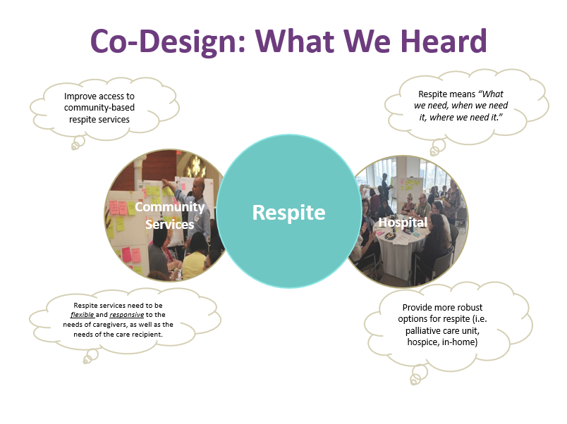 co-design-what-we-heard