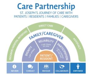 care-partnership-framework
