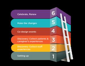 evidence-based-codesign-framework
